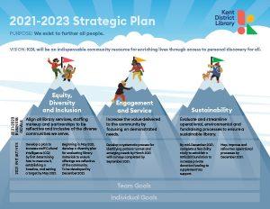 Download a PDF of the Strategic Plan Framework